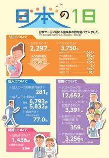 日本で一日に起こる出来事の数を調べてみました