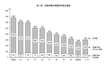 労働争議の種類別件数の推移