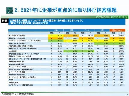 2021年に企業が重点的に取り組む経営課題
