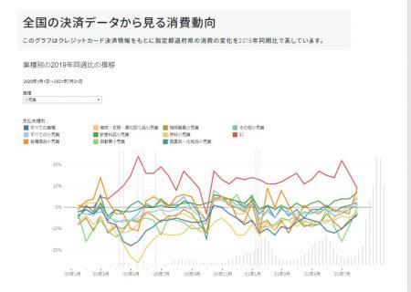 全国の決済データから見る消費動向