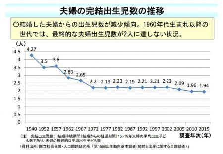 夫婦の完結出生児数の推移