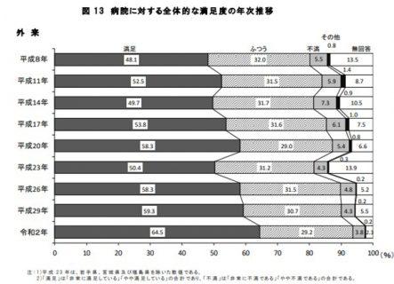 病院に対する全体的な満足度の年次推移