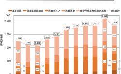 SNSにおける被害児童数の推移