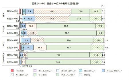 高齢者の医療サービスの利用状況(国際比較)