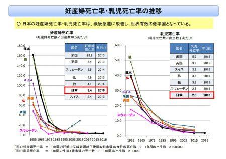 妊産婦死亡率・乳児死亡率の推移