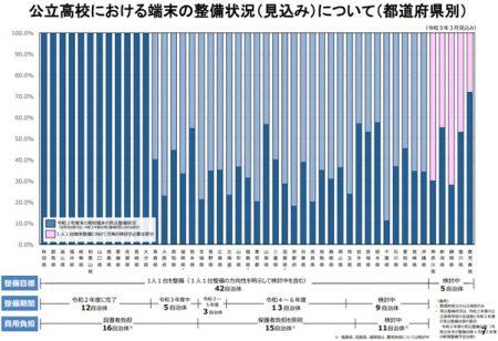 公立高校における都道府県別に見た端末整備状況