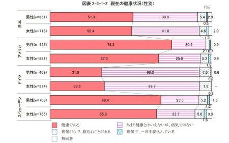 高齢者の現在の健康状況(国際比較)
