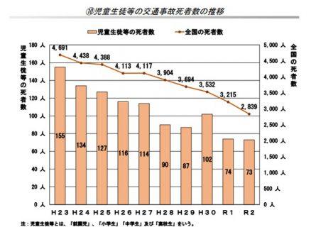 児童生徒等の交通事故者数の推移