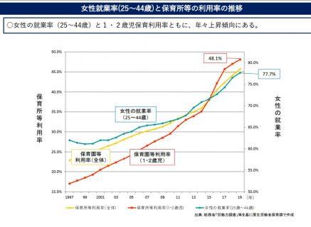 女性就業率と保育所利用率