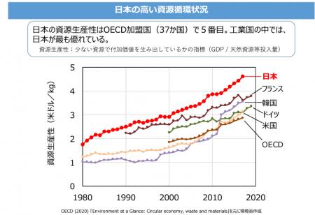 高い日本の資源循環