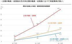 従業上の地位・雇用形態別有配偶者率(男性)